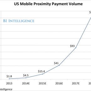 Some fantastic forecasts for the future of mobile and digital payments