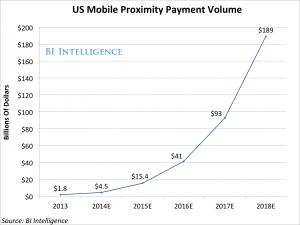 us mobile proximity