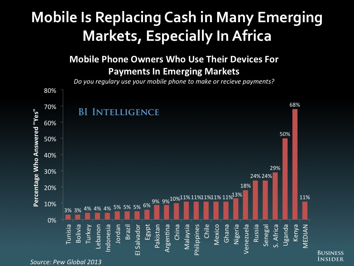 Remember The US Is Only One Datapoint On The Mobile Money Growth - Us money map