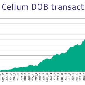 Outstanding growth in Cellum's direct operator billing services