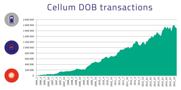 dob transactions