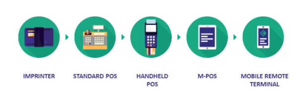 The evolution of the point-of-sale terminal: from old-fashioned manual imprinting device to a virtual mobile remote terminal.