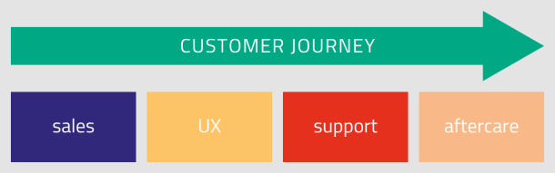 customer_journey_diagram
