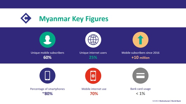 Myanmar Key Figures