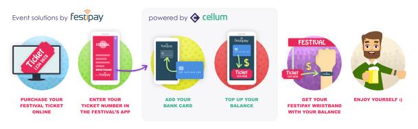 Festipay & Cellum pre-load use case