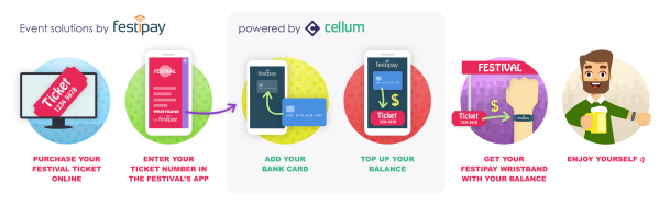 Festipay & Cellum pre-load use case